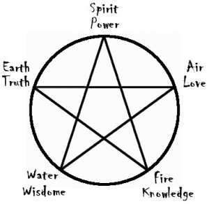 how to cast a wiccan circle
